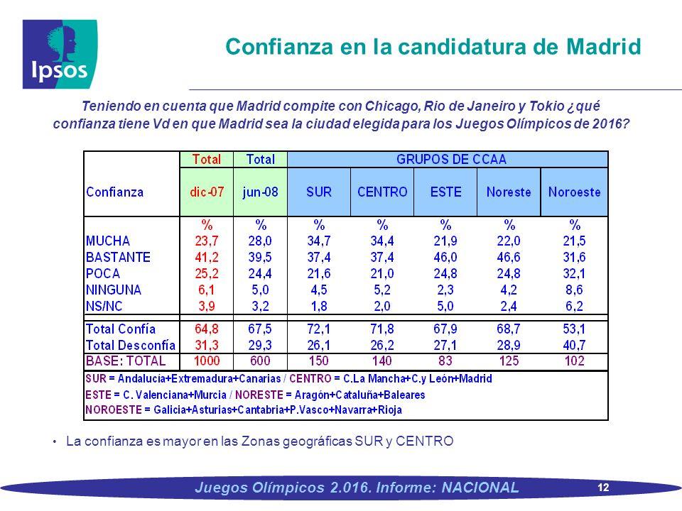 12 Juegos Olímpicos 2.016. Informe: NACIONAL Confianza en la candidatura de Madrid Teniendo en cuenta que Madrid compite con Chicago, Rio de Janeiro y