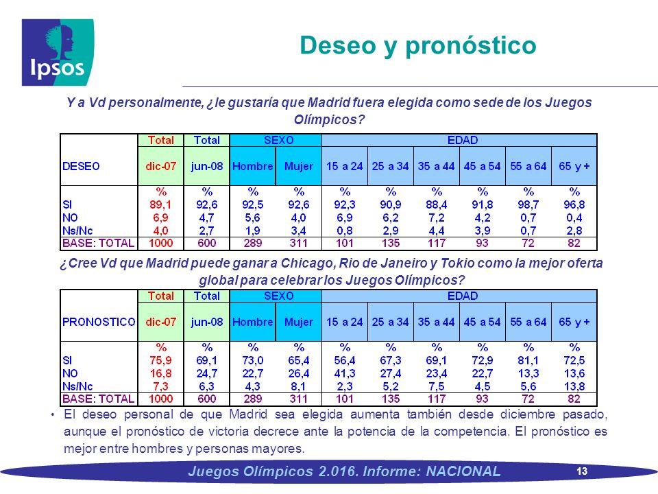 13 Juegos Olímpicos 2.016. Informe: NACIONAL Deseo y pronóstico Y a Vd personalmente, ¿le gustaría que Madrid fuera elegida como sede de los Juegos Ol