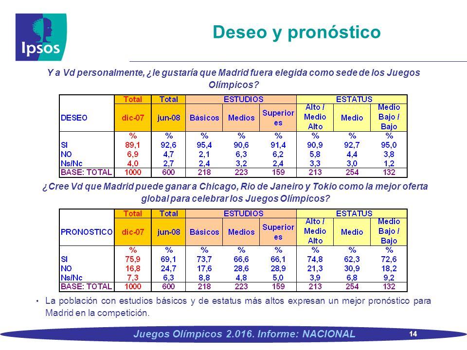 14 Juegos Olímpicos 2.016. Informe: NACIONAL Deseo y pronóstico Y a Vd personalmente, ¿le gustaría que Madrid fuera elegida como sede de los Juegos Ol