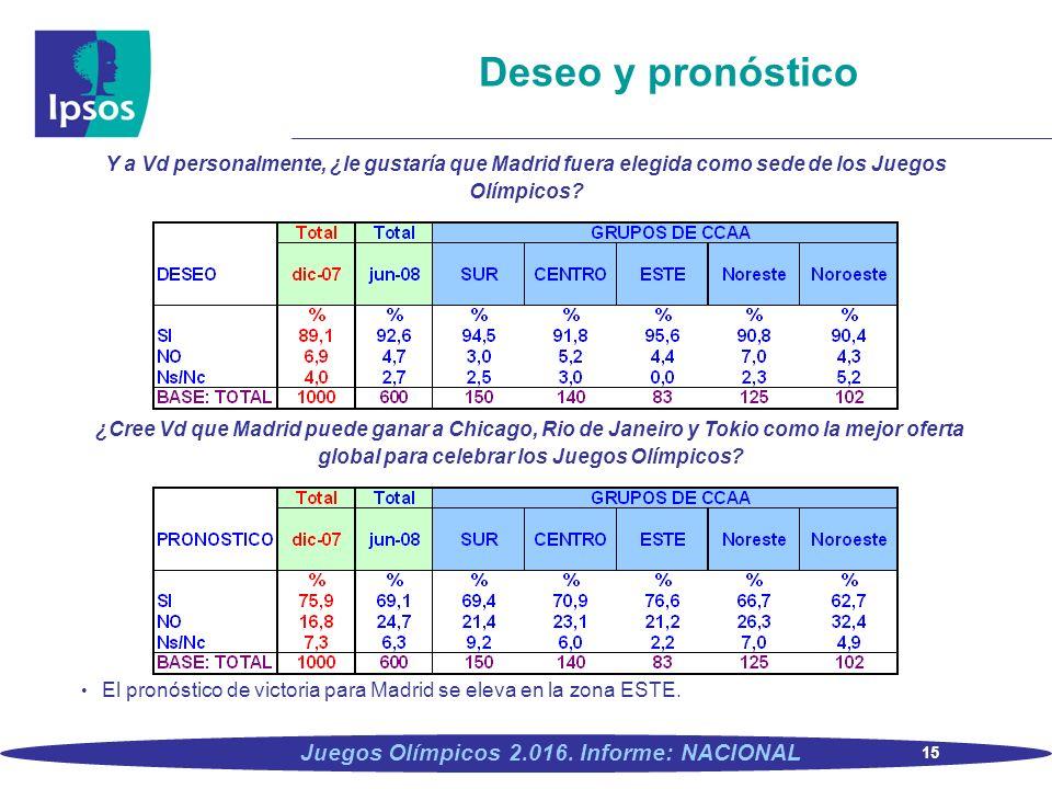 15 Juegos Olímpicos 2.016. Informe: NACIONAL Deseo y pronóstico Y a Vd personalmente, ¿le gustaría que Madrid fuera elegida como sede de los Juegos Ol
