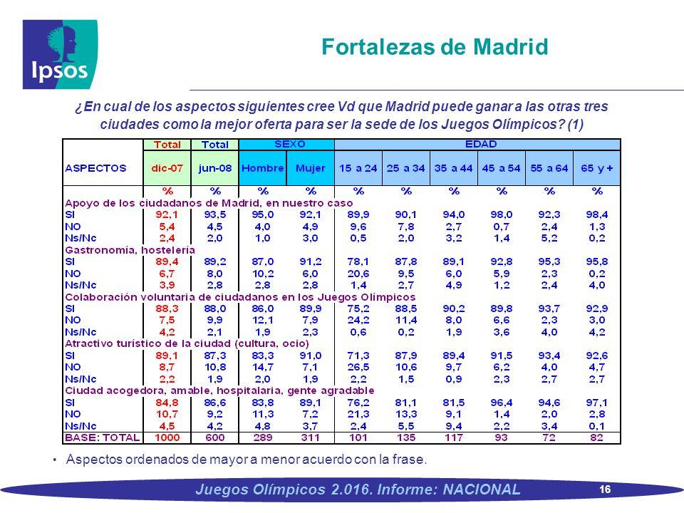 16 Juegos Olímpicos 2.016. Informe: NACIONAL Fortalezas de Madrid ¿En cual de los aspectos siguientes cree Vd que Madrid puede ganar a las otras tres