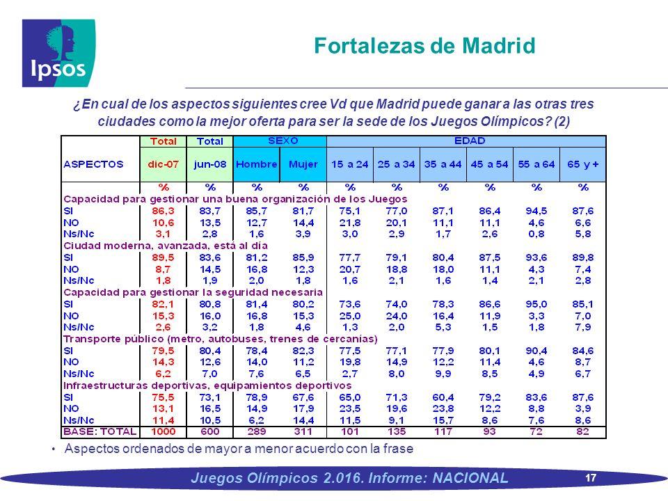 17 Juegos Olímpicos 2.016. Informe: NACIONAL Fortalezas de Madrid ¿En cual de los aspectos siguientes cree Vd que Madrid puede ganar a las otras tres
