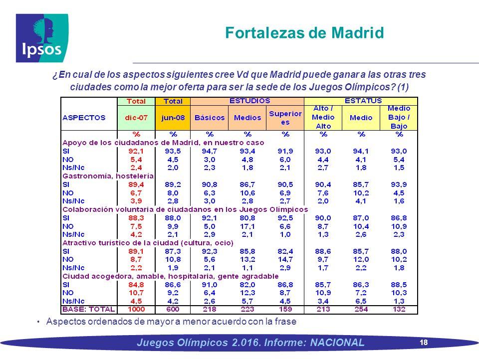 18 Juegos Olímpicos 2.016. Informe: NACIONAL Fortalezas de Madrid ¿En cual de los aspectos siguientes cree Vd que Madrid puede ganar a las otras tres