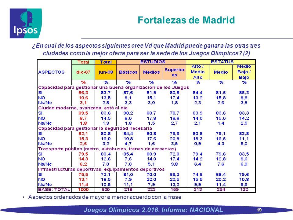 19 Juegos Olímpicos 2.016. Informe: NACIONAL Fortalezas de Madrid ¿En cual de los aspectos siguientes cree Vd que Madrid puede ganar a las otras tres