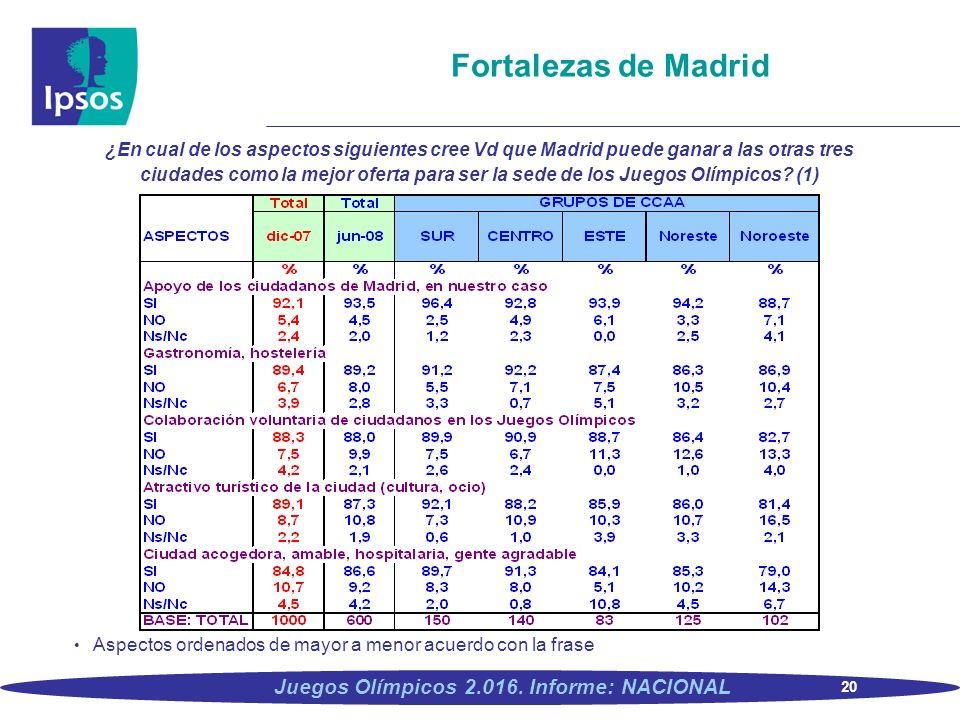 20 Juegos Olímpicos 2.016. Informe: NACIONAL Fortalezas de Madrid ¿En cual de los aspectos siguientes cree Vd que Madrid puede ganar a las otras tres