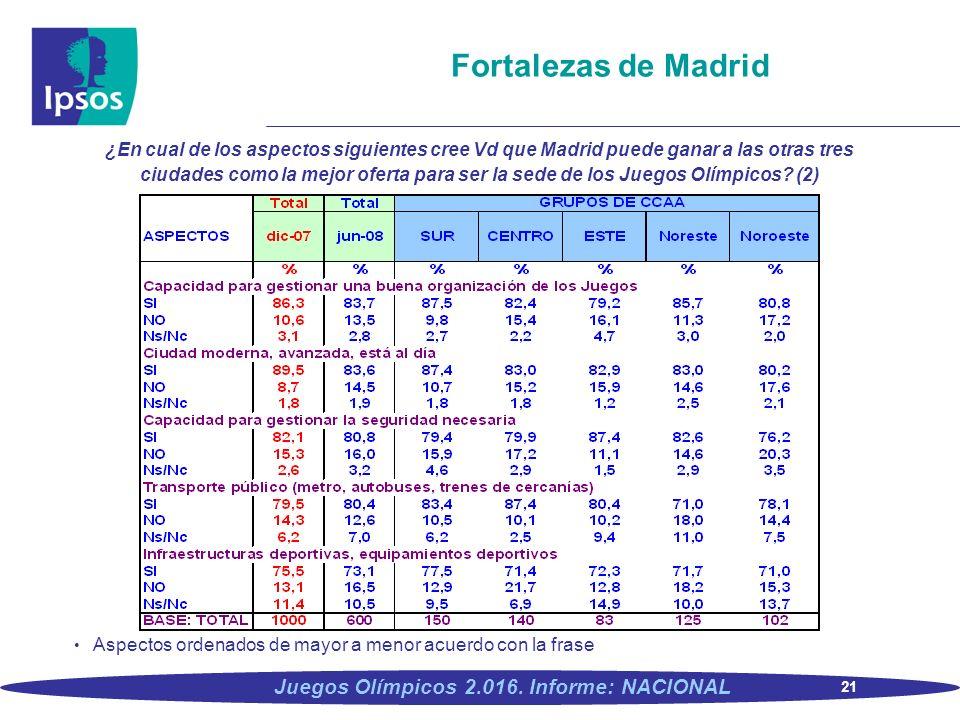 21 Juegos Olímpicos 2.016. Informe: NACIONAL Fortalezas de Madrid ¿En cual de los aspectos siguientes cree Vd que Madrid puede ganar a las otras tres