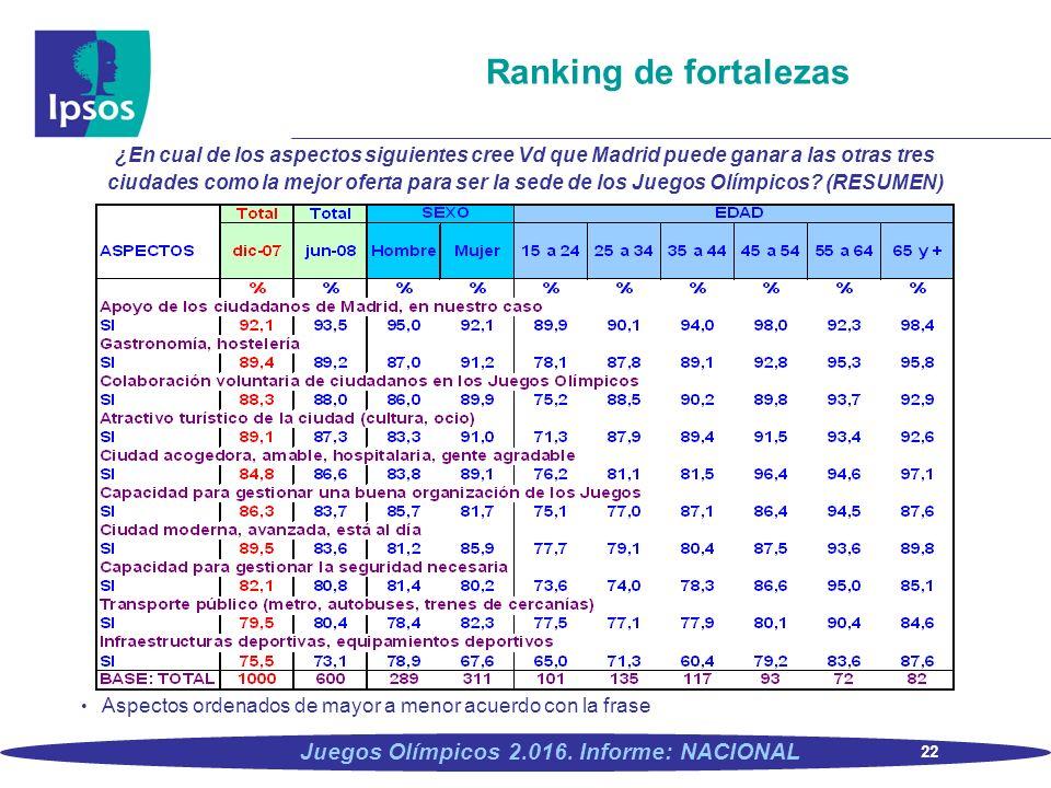 22 Juegos Olímpicos 2.016. Informe: NACIONAL Ranking de fortalezas ¿En cual de los aspectos siguientes cree Vd que Madrid puede ganar a las otras tres