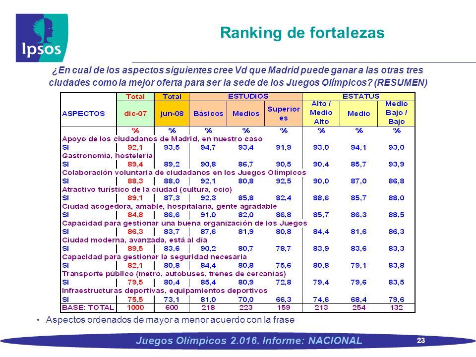 23 Juegos Olímpicos 2.016. Informe: NACIONAL Ranking de fortalezas ¿En cual de los aspectos siguientes cree Vd que Madrid puede ganar a las otras tres