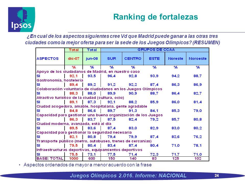24 Juegos Olímpicos 2.016. Informe: NACIONAL Ranking de fortalezas ¿En cual de los aspectos siguientes cree Vd que Madrid puede ganar a las otras tres