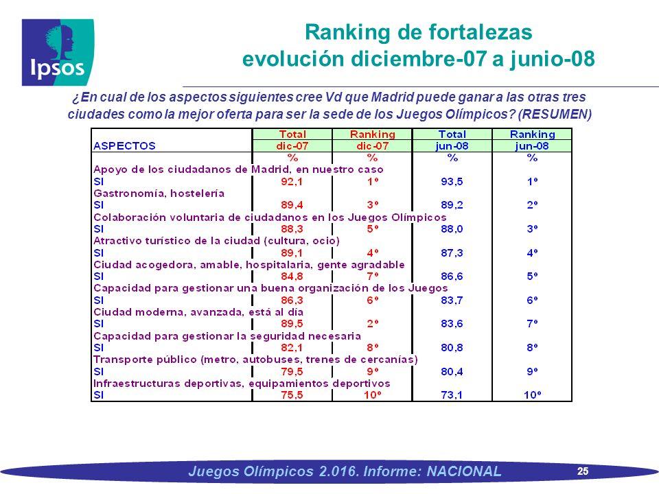 25 Juegos Olímpicos 2.016. Informe: NACIONAL Ranking de fortalezas evolución diciembre-07 a junio-08 ¿En cual de los aspectos siguientes cree Vd que M