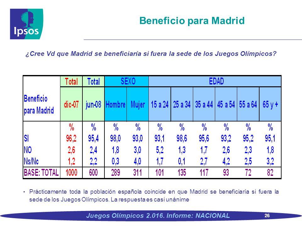 26 Juegos Olímpicos 2.016. Informe: NACIONAL Beneficio para Madrid ¿Cree Vd que Madrid se beneficiaría si fuera la sede de los Juegos Olímpicos? Práct