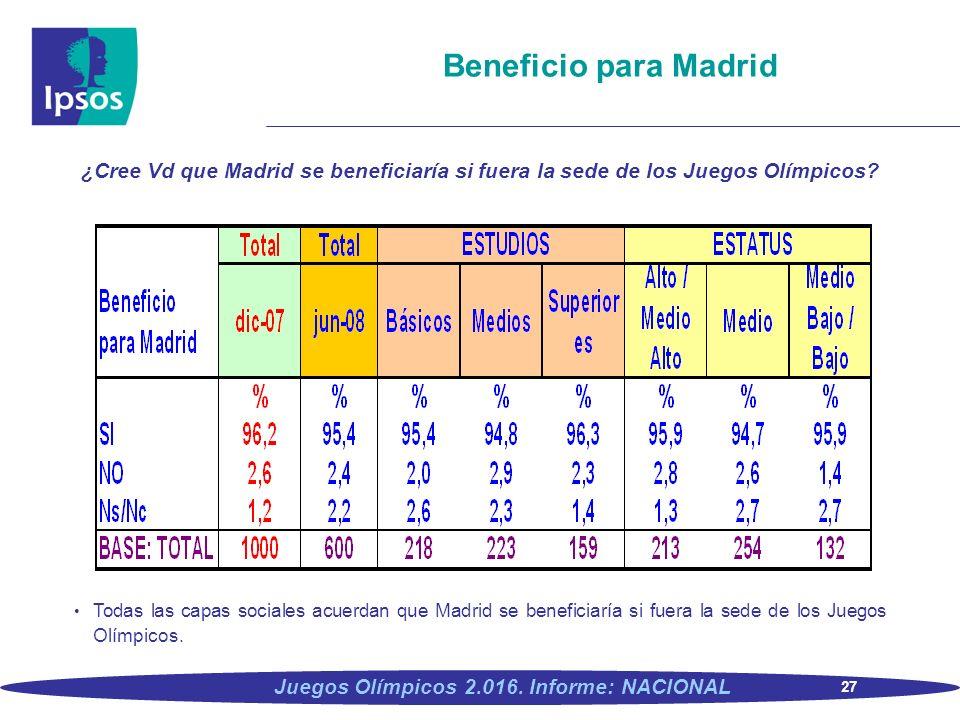 27 Juegos Olímpicos 2.016. Informe: NACIONAL Beneficio para Madrid ¿Cree Vd que Madrid se beneficiaría si fuera la sede de los Juegos Olímpicos? Todas