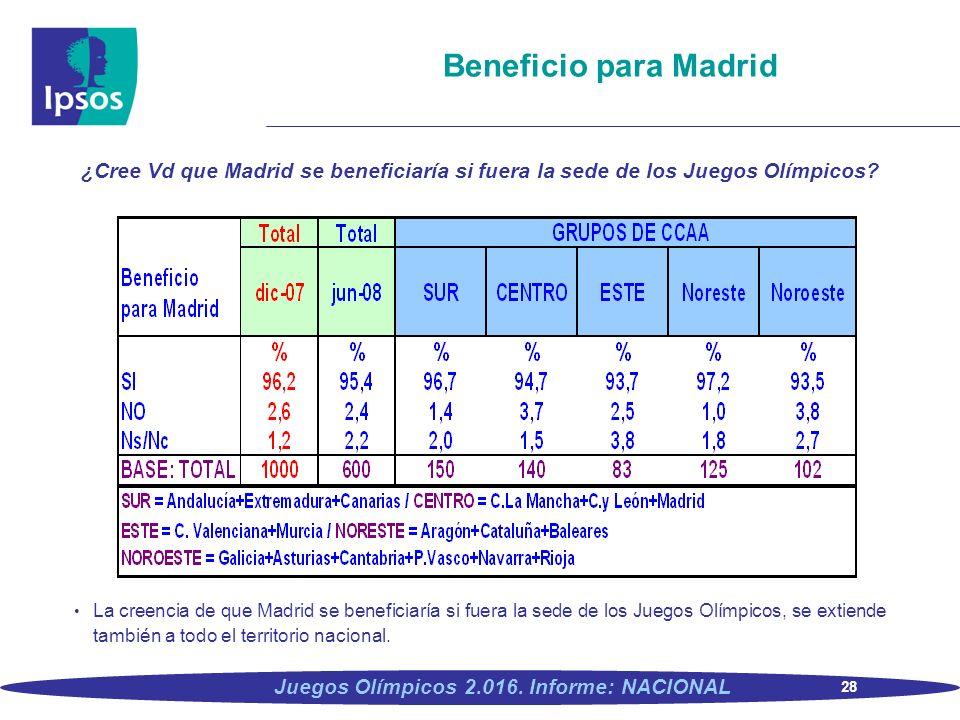 28 Juegos Olímpicos 2.016. Informe: NACIONAL Beneficio para Madrid ¿Cree Vd que Madrid se beneficiaría si fuera la sede de los Juegos Olímpicos? La cr