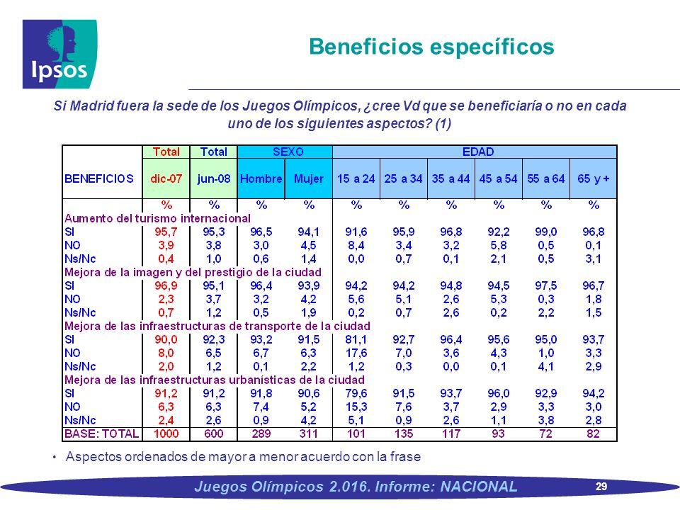 29 Juegos Olímpicos 2.016. Informe: NACIONAL Beneficios específicos Si Madrid fuera la sede de los Juegos Olímpicos, ¿cree Vd que se beneficiaría o no