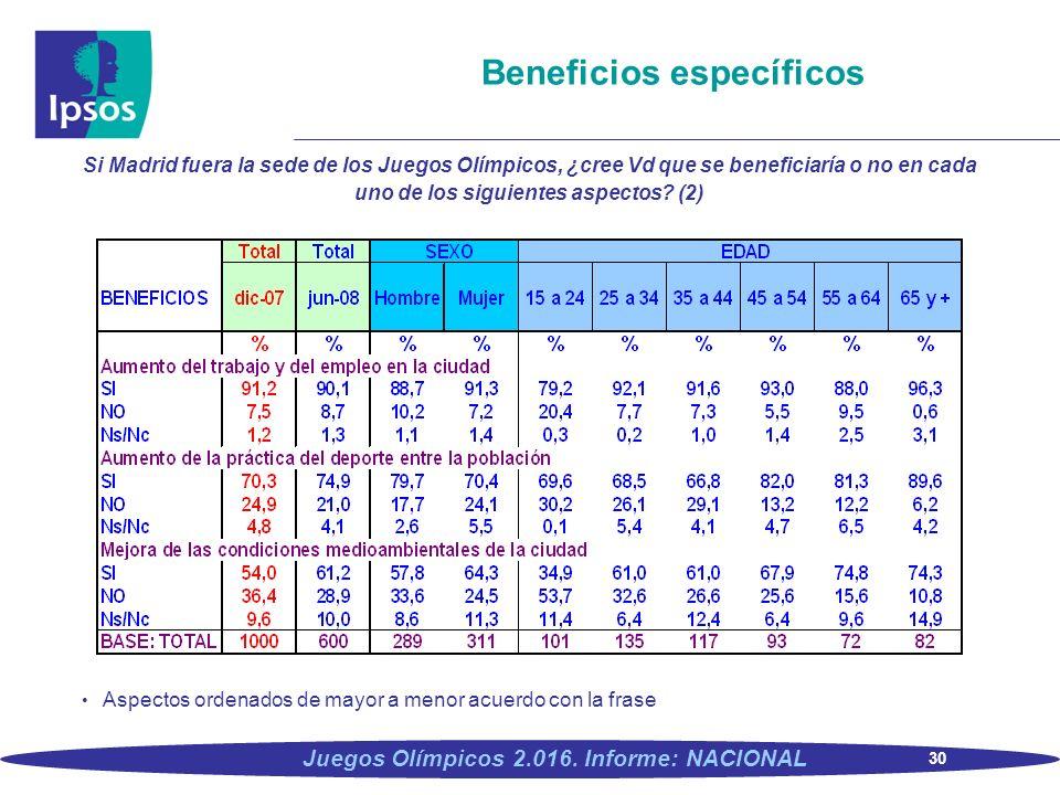 30 Juegos Olímpicos 2.016. Informe: NACIONAL Beneficios específicos Si Madrid fuera la sede de los Juegos Olímpicos, ¿cree Vd que se beneficiaría o no