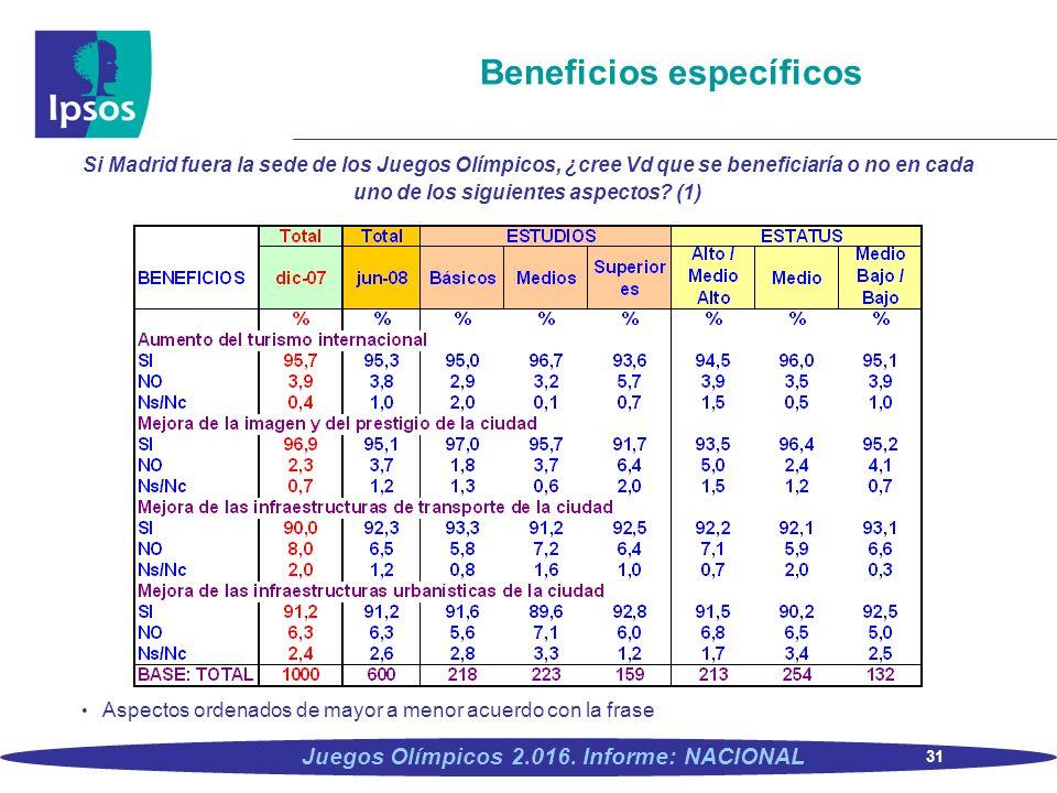 31 Juegos Olímpicos 2.016. Informe: NACIONAL Beneficios específicos Si Madrid fuera la sede de los Juegos Olímpicos, ¿cree Vd que se beneficiaría o no