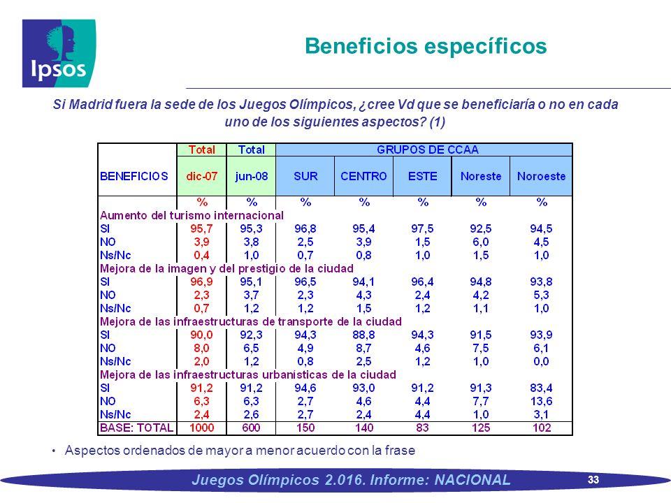 33 Juegos Olímpicos 2.016. Informe: NACIONAL Beneficios específicos Si Madrid fuera la sede de los Juegos Olímpicos, ¿cree Vd que se beneficiaría o no