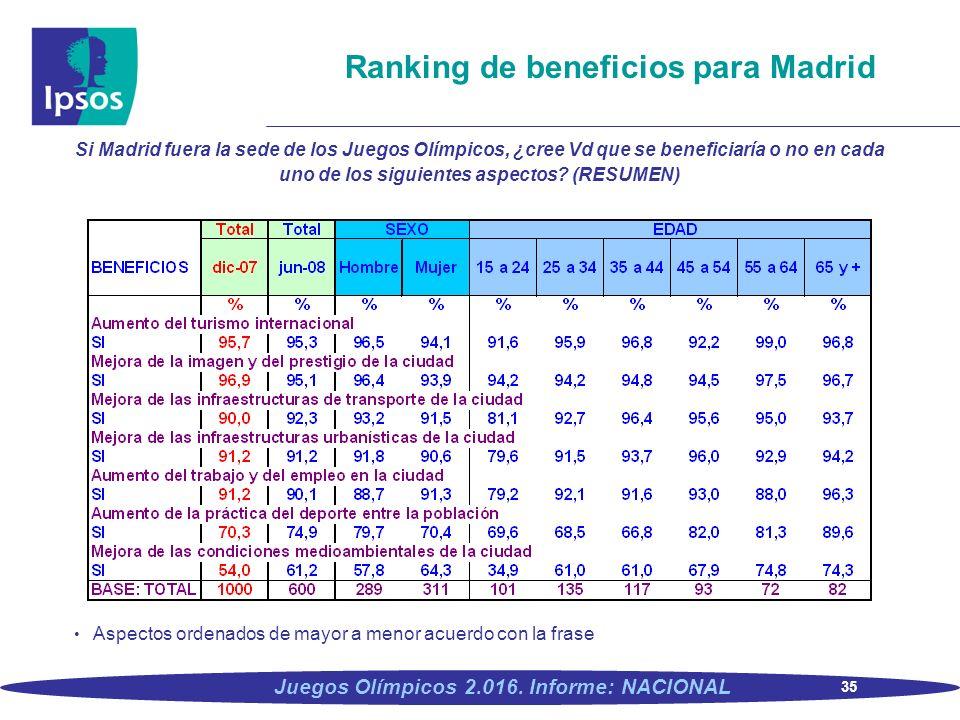 35 Juegos Olímpicos 2.016. Informe: NACIONAL Ranking de beneficios para Madrid Si Madrid fuera la sede de los Juegos Olímpicos, ¿cree Vd que se benefi
