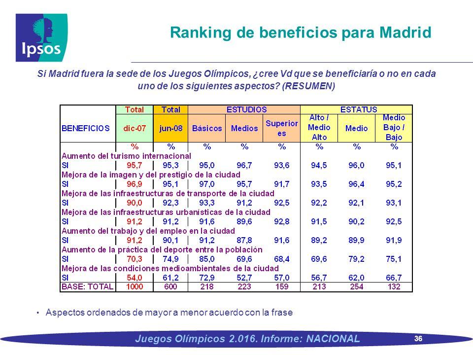 36 Juegos Olímpicos 2.016. Informe: NACIONAL Ranking de beneficios para Madrid Si Madrid fuera la sede de los Juegos Olímpicos, ¿cree Vd que se benefi