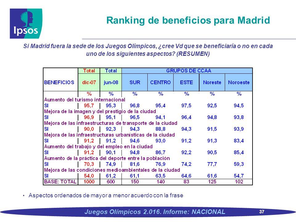 37 Juegos Olímpicos 2.016. Informe: NACIONAL Ranking de beneficios para Madrid Si Madrid fuera la sede de los Juegos Olímpicos, ¿cree Vd que se benefi