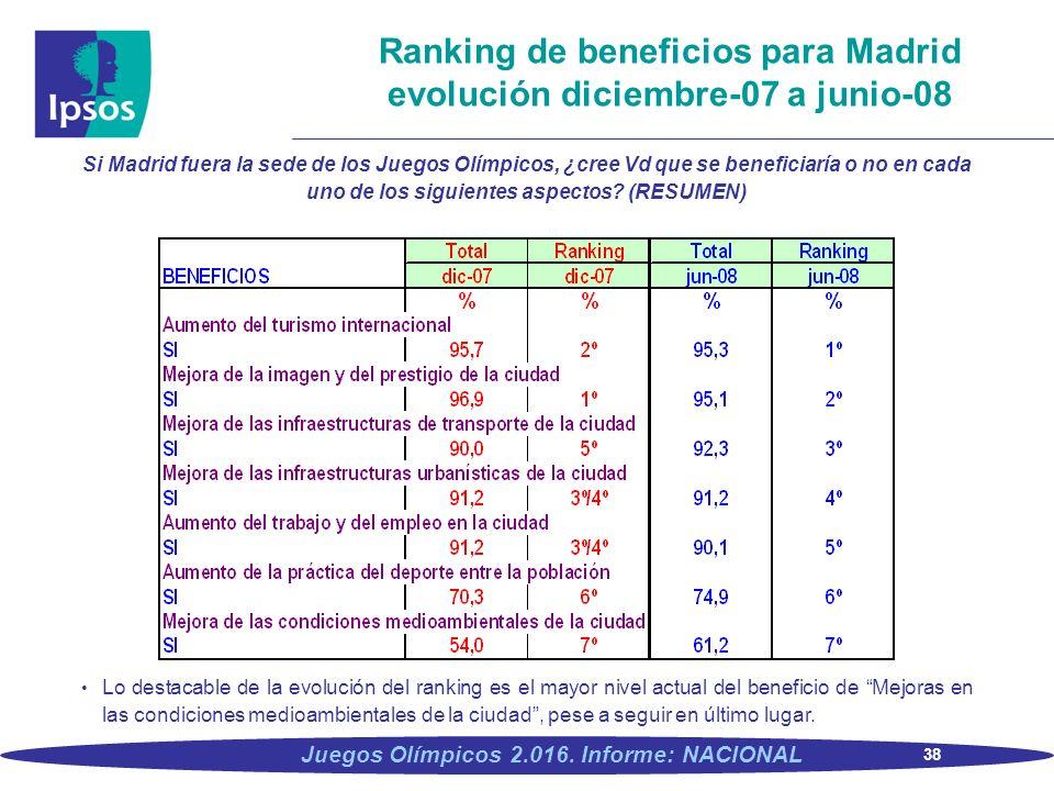 38 Juegos Olímpicos 2.016. Informe: NACIONAL Ranking de beneficios para Madrid evolución diciembre-07 a junio-08 Si Madrid fuera la sede de los Juegos