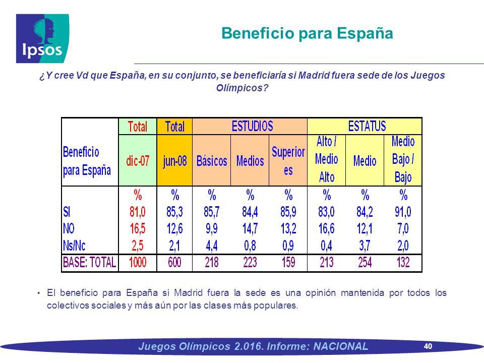 40 Juegos Olímpicos 2.016. Informe: NACIONAL Beneficio para España ¿Y cree Vd que España, en su conjunto, se beneficiaría si Madrid fuera sede de los