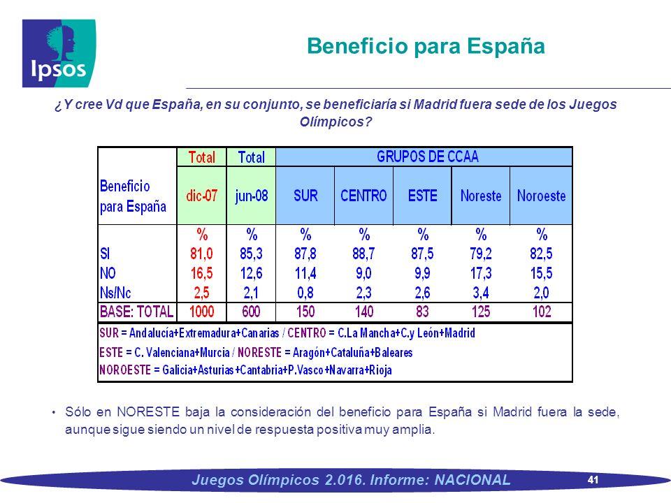 41 Juegos Olímpicos 2.016. Informe: NACIONAL Beneficio para España ¿Y cree Vd que España, en su conjunto, se beneficiaría si Madrid fuera sede de los