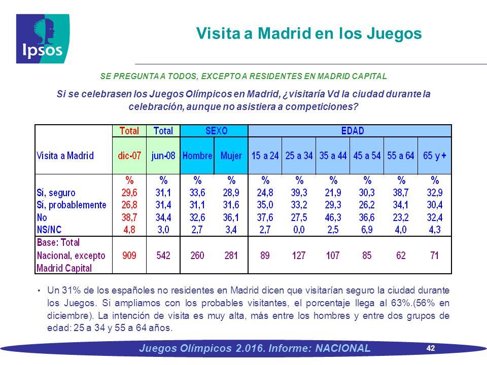 42 Juegos Olímpicos 2.016. Informe: NACIONAL Visita a Madrid en los Juegos SE PREGUNTA A TODOS, EXCEPTO A RESIDENTES EN MADRID CAPITAL Si se celebrase