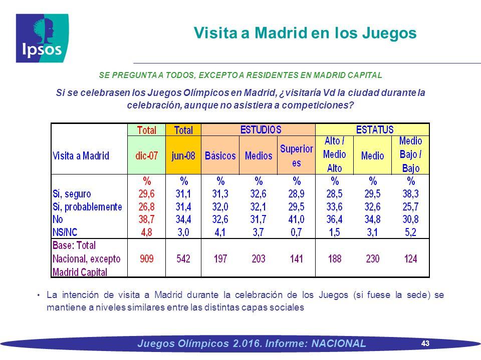 43 Juegos Olímpicos 2.016. Informe: NACIONAL Visita a Madrid en los Juegos SE PREGUNTA A TODOS, EXCEPTO A RESIDENTES EN MADRID CAPITAL Si se celebrase