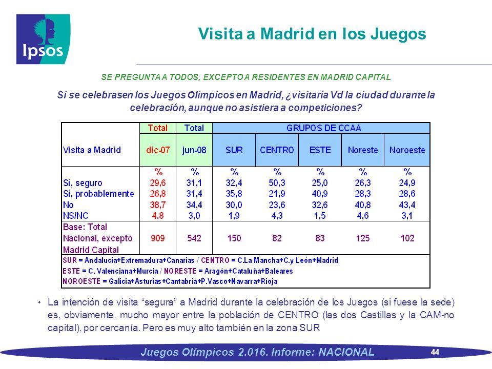 44 Juegos Olímpicos 2.016. Informe: NACIONAL Visita a Madrid en los Juegos SE PREGUNTA A TODOS, EXCEPTO A RESIDENTES EN MADRID CAPITAL Si se celebrase