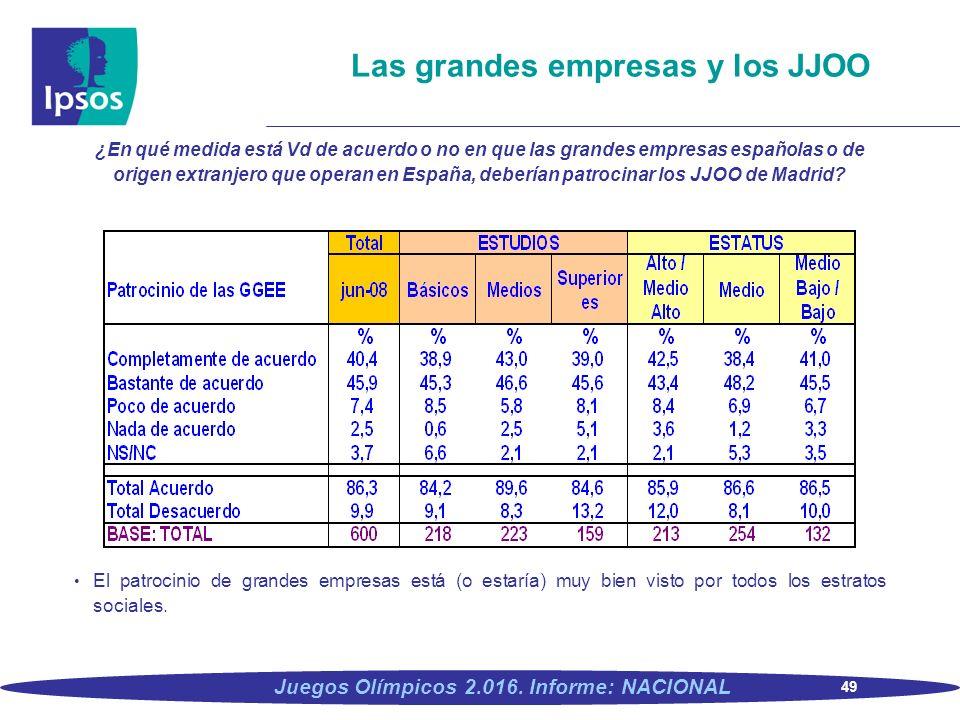 49 Juegos Olímpicos 2.016. Informe: NACIONAL Las grandes empresas y los JJOO ¿En qué medida está Vd de acuerdo o no en que las grandes empresas españo