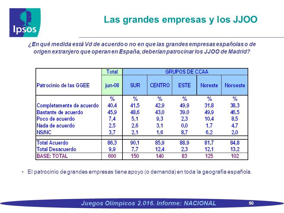 50 Juegos Olímpicos 2.016. Informe: NACIONAL Las grandes empresas y los JJOO ¿En qué medida está Vd de acuerdo o no en que las grandes empresas españo