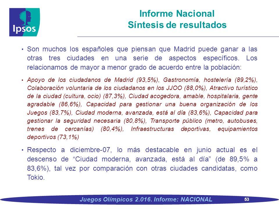 53 Juegos Olímpicos 2.016. Informe: NACIONAL Informe Nacional Síntesis de resultados Son muchos los españoles que piensan que Madrid puede ganar a las