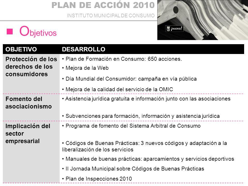 PLAN DE ACCIÓN 2010 INSTITUTO MUNICIPAL DE CONSUMO O bjetivos OBJETIVODESARROLLO Protección de los derechos de los consumidores Plan de Formación en Consumo: 650 acciones.