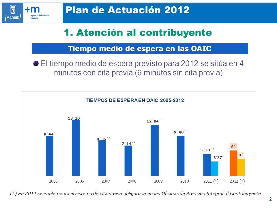 2 Plan de Actuación 2012 1. Atención al contribuyente Tiempo medio de espera en las OAIC El tiempo medio de espera previsto para 2012 se sitúa en 4 mi