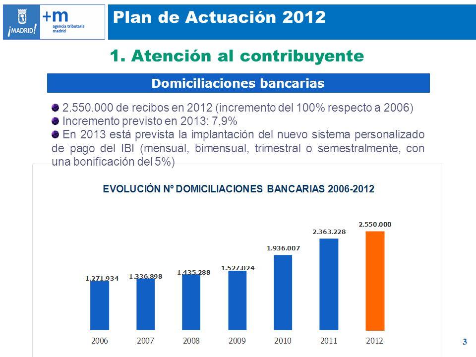 3 Plan de Actuación 2012 1. Atención al contribuyente Domiciliaciones bancarias 2.550.000 de recibos en 2012 (incremento del 100% respecto a 2006) Inc
