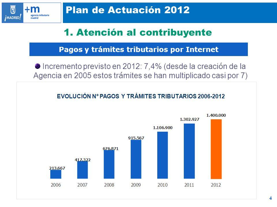 4 Plan de Actuación 2012 1. Atención al contribuyente Pagos y trámites tributarios por Internet Incremento previsto en 2012: 7,4% (desde la creaci ó n