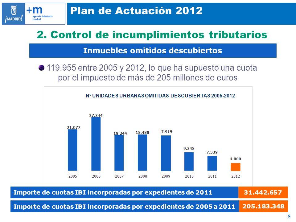 5 Plan de Actuación 2012 Inmuebles omitidos descubiertos 2. Control de incumplimientos tributarios Importe de cuotas IBI incorporadas por expedientes