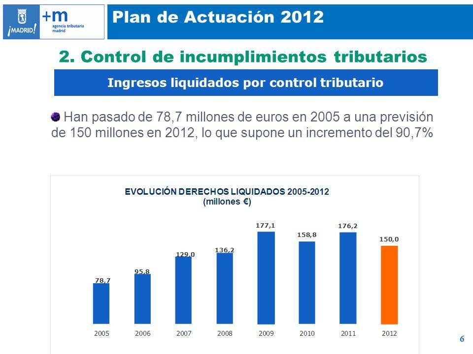 6 Plan de Actuación 2012 2. Control de incumplimientos tributarios Ingresos liquidados por control tributario Han pasado de 78,7 millones de euros en