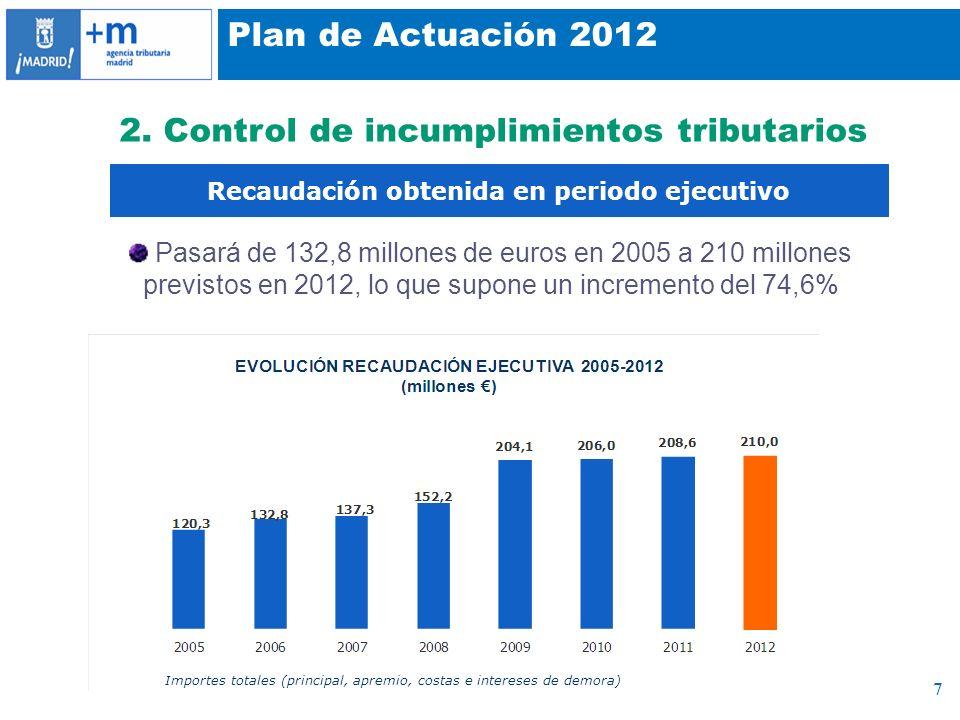 7 Plan de Actuación 2012 2. Control de incumplimientos tributarios Importes totales (principal, apremio, costas e intereses de demora) Recaudación obt
