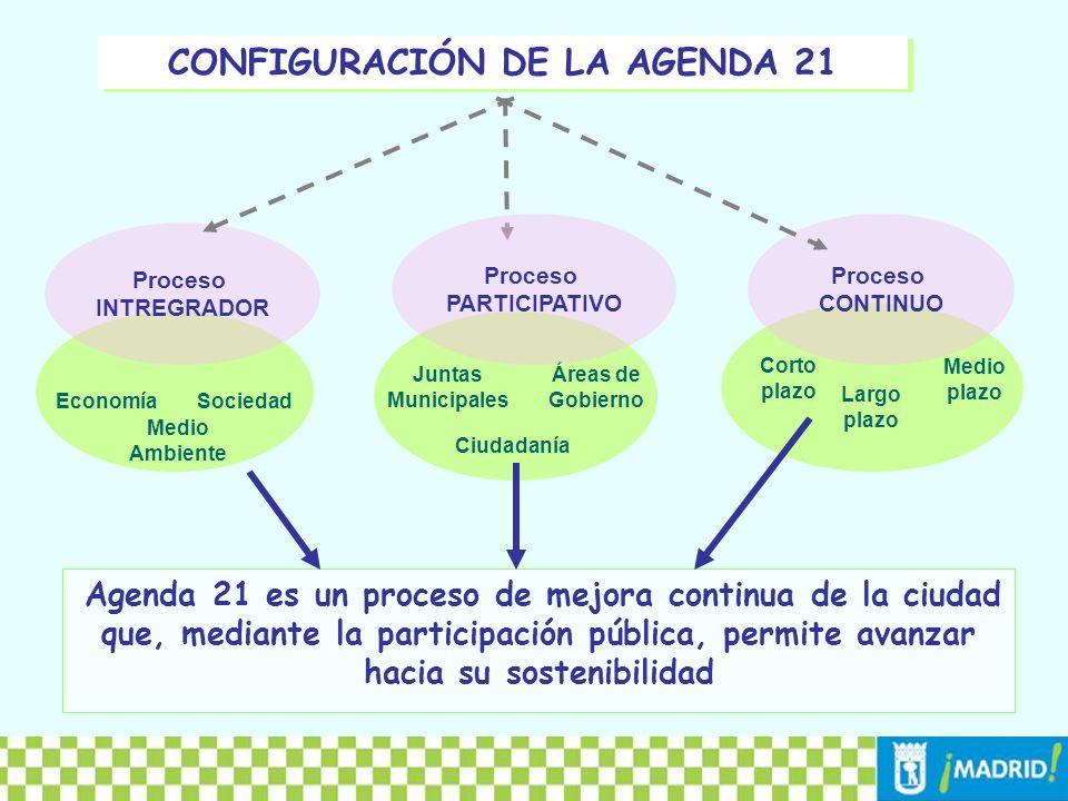 III FASE: EVALUACIÓN Y SEGUIMIENTO 2003 – 2005 : permitió identificar necesidades y fortalezas 2006 - 2008 : posibilitó la elaboración de 21 Planes consensuados, sometidos a consulta pública y aprobados por los Consejos Territoriales y las JMD abril de 2008 : permitirá evaluar el proceso mediante la revisión de las 3.712 medidas contenidas en los 21 Planes de Acción de Distritos PARTICIPACIÓN CIUDADANA FASES DEL PROCESO AGENDA 21 EN MADRID II FASE: ELABORACIÓN PLANES DE ACCIÓN DE DISTRITO I FASE: DIAGNÓSTICO DE LOS DISTRITOS