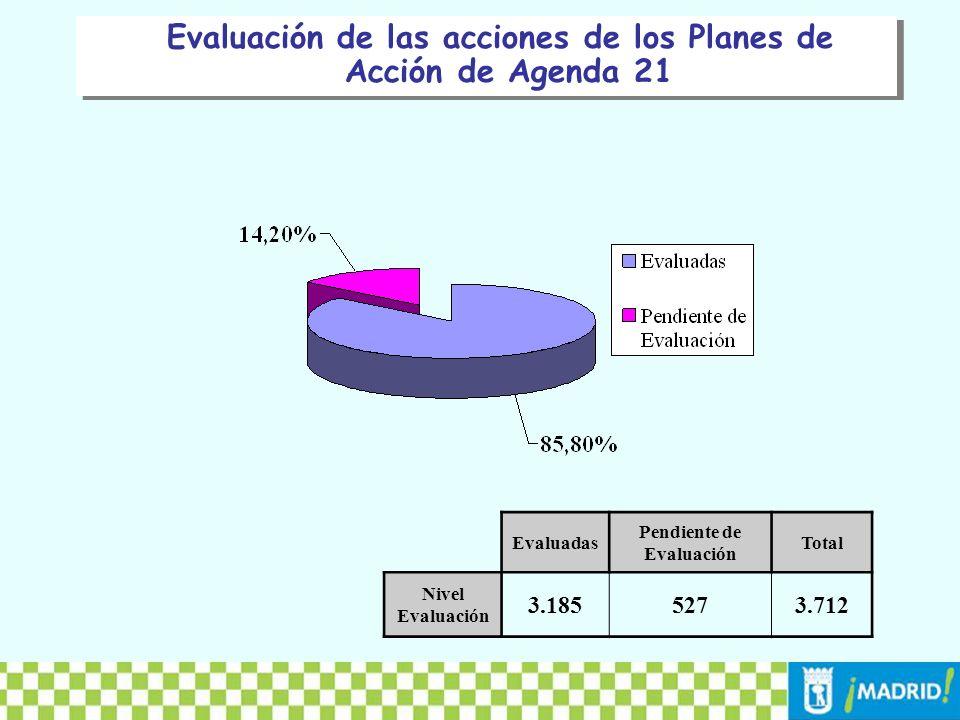 EvaluadasPendiente valuaciónTOTAL Área 2.4204752.895 Junta 69032722 Vecinal 752095 TOTAL3.1855273.712 Comparativa por sectores de competencia de la evaluación de las acciones de los Planes de Acción de Distrito de Agenda 21 83,59% 16,41% 95,57% 4,43% 78,95% 21,05% 0% 10% 20% 30% 40% 50% 60% 70% 80% 90% 100% AreaJuntaVecinal Pendiente Evaluación Evaluadas
