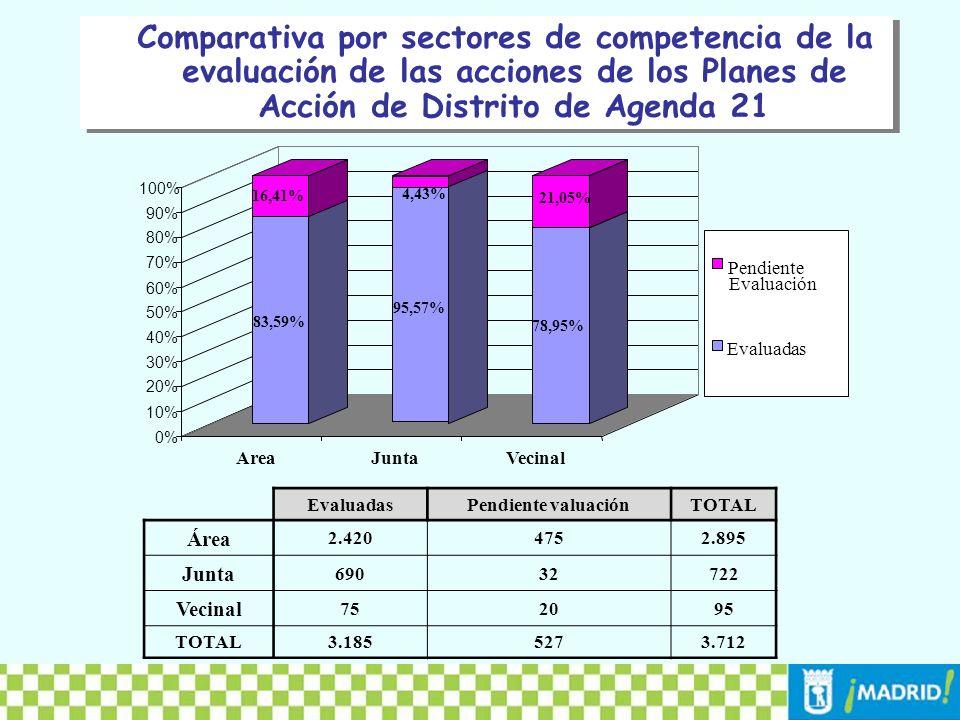 Comparativa entre distritos del nivel de evaluación de las acciones de los Planes de Agenda 21