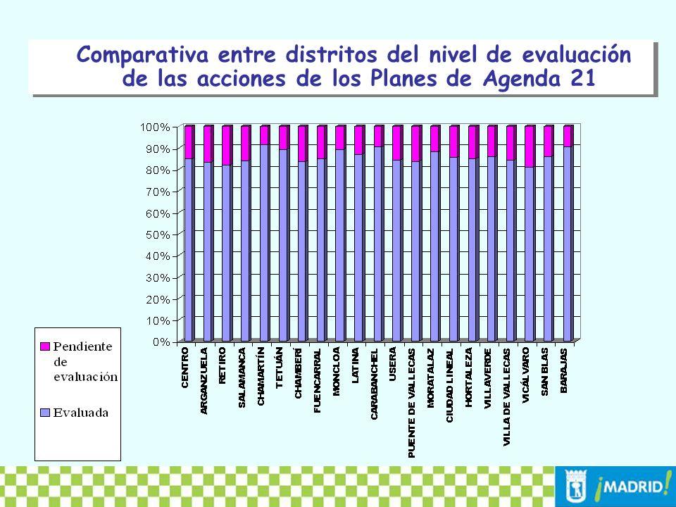 Área de trabajoNº de accionesProporción Estructura Urbana 73619,83% Desarrollo Económico 2717,30% Recursos Naturales y Entorno Urbano 80121,58% Equipamientos básicos y vivienda 60916,41% Mercado Laboral y S.
