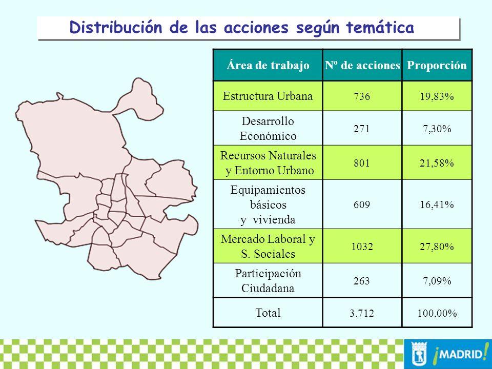Viabilidad de las acciones evaluadas de los Planes de Acción de Agenda 21 Si ViableNo ViableEn EstudioEn BlancoTotal Viabilidad de las acciones evaluadas 1.9423774534133.185