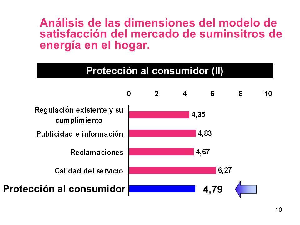 10 Análisis de las dimensiones del modelo de satisfacción del mercado de suminsitros de energía en el hogar. Protección al consumidor (II) 4,79 Protec