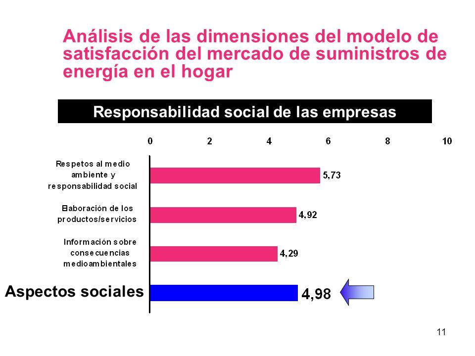 11 Análisis de las dimensiones del modelo de satisfacción del mercado de suministros de energía en el hogar Responsabilidad social de las empresas Asp