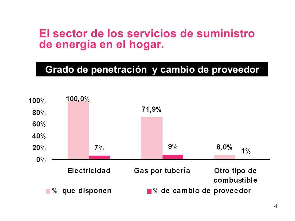 5 Modelo de análisis El modelo nórdico de satisfacción del consumidor.