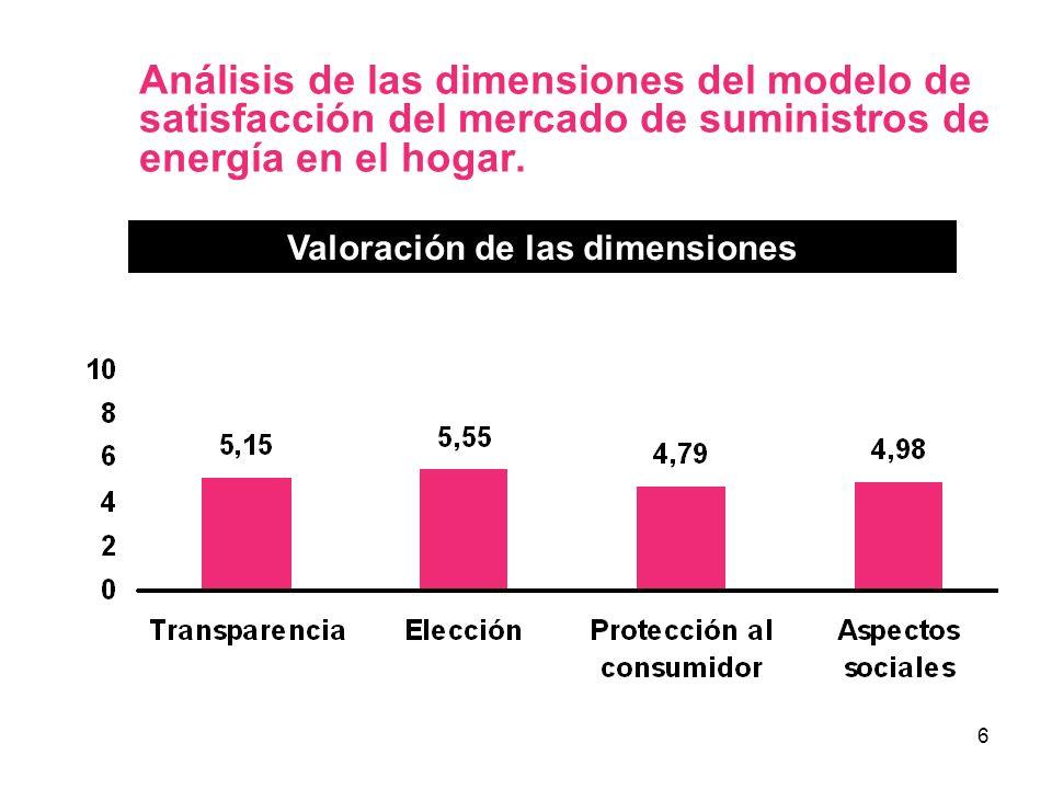 6 Análisis de las dimensiones del modelo de satisfacción del mercado de suministros de energía en el hogar. Valoración de las dimensiones