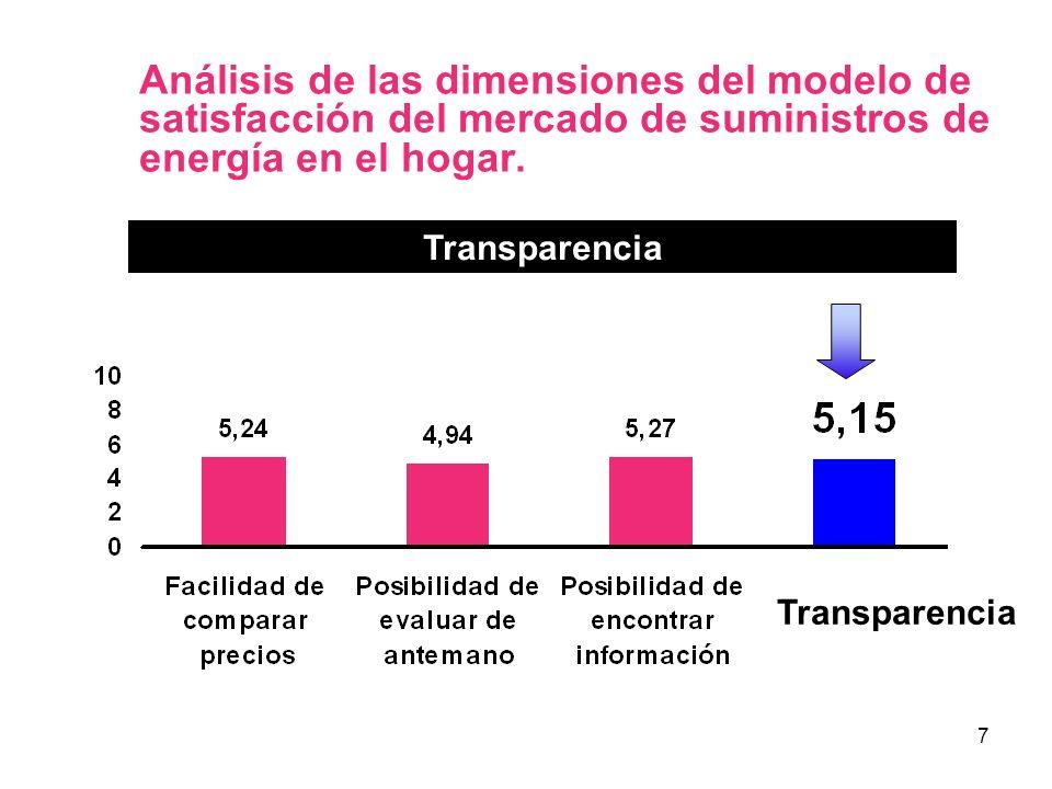 7 Análisis de las dimensiones del modelo de satisfacción del mercado de suministros de energía en el hogar. Transparencia